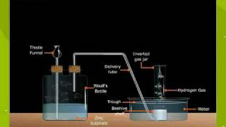 Laboratory Preparation Of Hydrogen