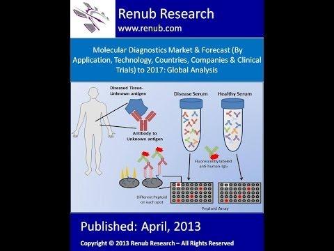 分子诊断市场预测全球分析 (www.renub.com)