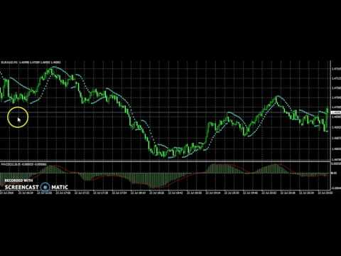 FOREX EUR/AUD using multiple TOOLS FOR TRADE 23/07/2016