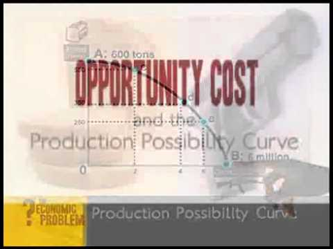 overview of the production possibility curve Overview essential question economic concepts mathematic concepts students will be able to: time required materials process procedures conclusion assessment.