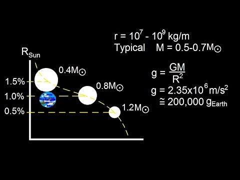 Astronomy: The Supernova (4 of 10) How are White Dwarfs Formed?