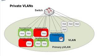 Using the vSphere Distributed virtual Switch (dvswitch) - Lesson20