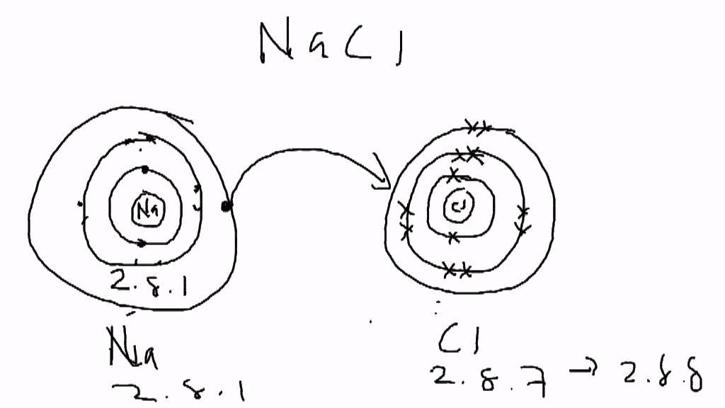 Dot And Cross Diagram Dot And Cross Ionic Bonding