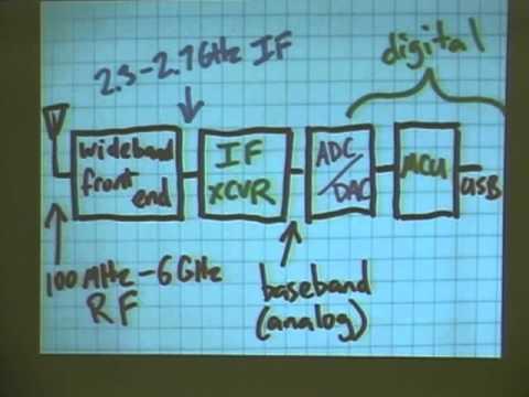 HackRF: A Low Cost Software Defined Radio Platform