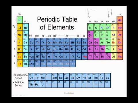 Overview atomic size ionization energy electron affinity - Size of atoms in periodic table ...
