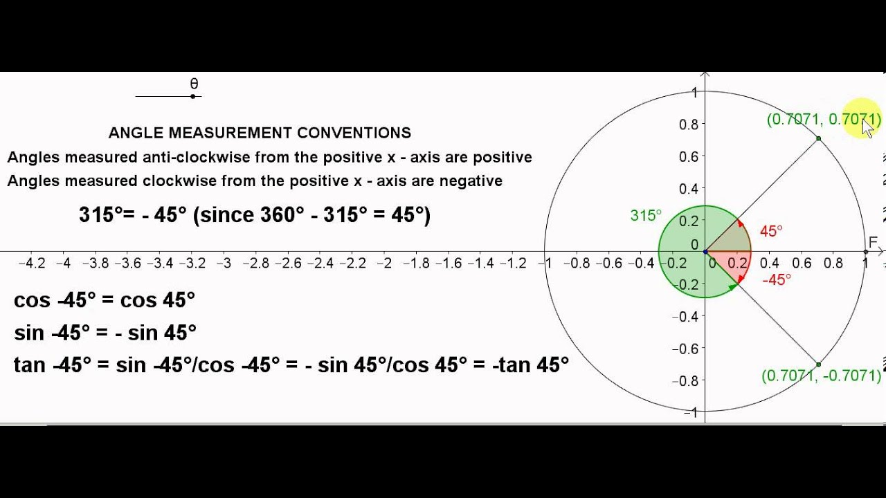 Negative Radians Circle Unit Circle Negative Angles
