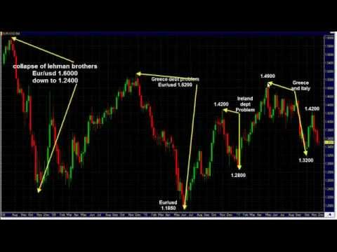 A Simple Swing Trading Strategy for Forex Traders - FxKeys com