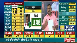 #TelanganaElectionResults2018 | TRS leads in overall