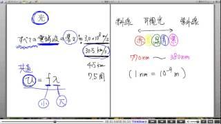 高校物理解説講義:「光の基本」講義2