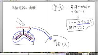 高校物理解説講義:「電場中の物体に生じる変化」講義4