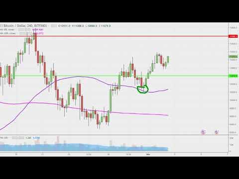 Bitcoin - Chart Technical Analysis for 03-02-18