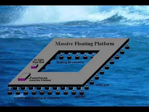 Multi-Point Absorber: An Offshore Wave Energy Converter-A Novel Method