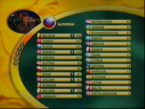 Eurovision 2003 - Voting Part 6/6 klip izle