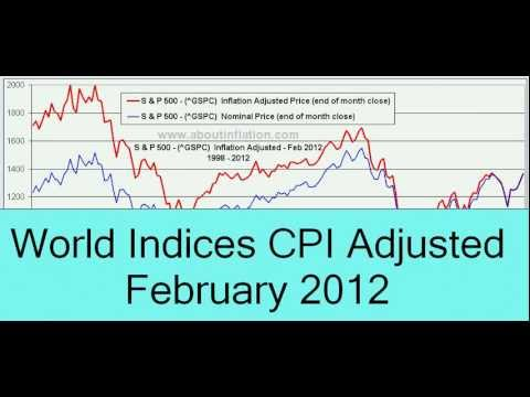 World Indices CPI Adjusted February 2012