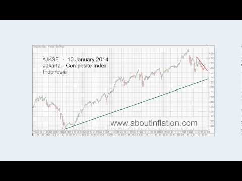 World Indices Trend Lines - DJ30, S&P 500, Nasdaq 100, Gold and Silver Index weekly 2014 January 10