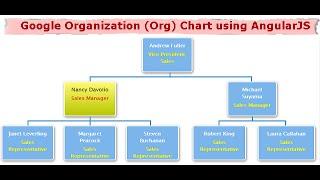 Google organization (org) chart using AngularJS