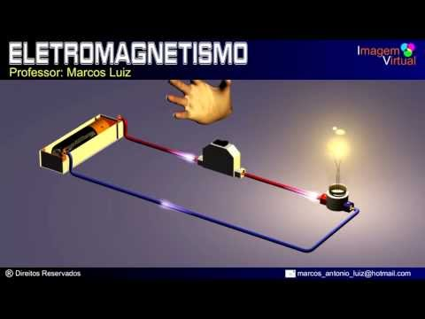 Eletromagnetismo - Campo magnético criado por corrente elétrica