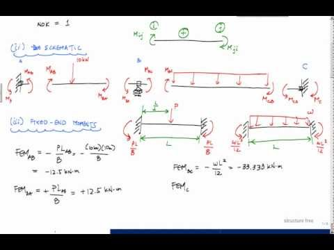 Slope Deflection Method Example (1/3) - Structural Analysis