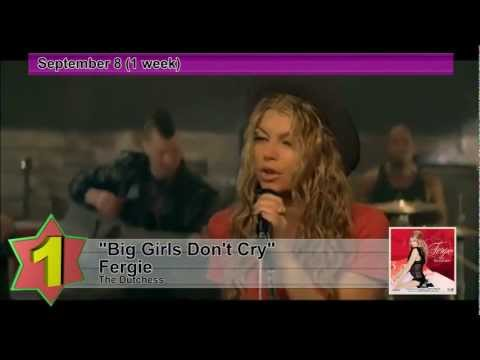 Billboard Hot 100  No1 Hits Songs of 2007