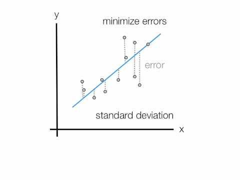 An introduction Linear Regression Analysis