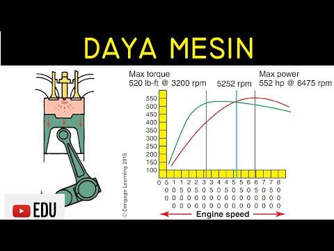 Kurva Daya pada Motor/Mesin (Engine): Penjelasan