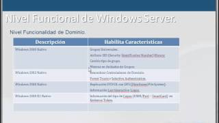 Curso Windows Server 2008 - Active Directory Domain Services - Lección 4/10 - CAPACITY