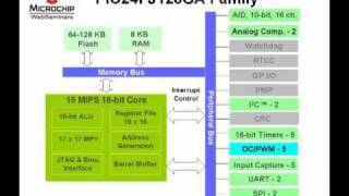 PIC24 Peripherals: Input Capture, Output Compare