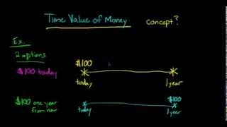 Time Value of Money (concept explained)