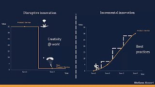 Incremental Vs. disruptive innovation