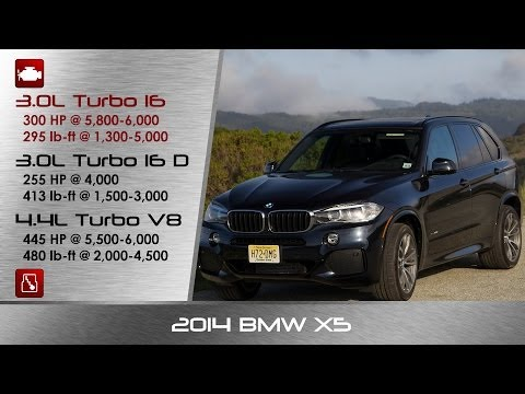 2014 / 2015 BMW X5 Detailed Review and Road Test