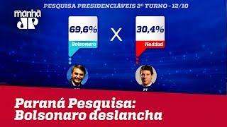 Paraná Pesquisas: Em MG, Bolsonaro tem 69,6% e Haddad 30,4%