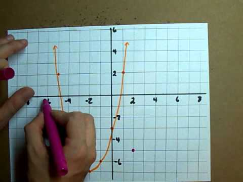 Find the inverse of a Graph