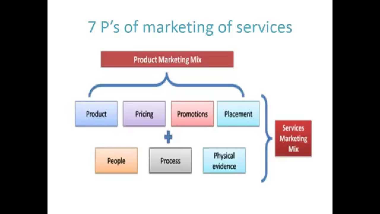 """marketing mix 7 essay Introduction the term """"marketing mix"""" was introduced by neil borden in his 1964 article """"the concept of the marketing mix"""" borden's (1964) original marketing mix was a list of 12 elements that make up a marketing programme."""