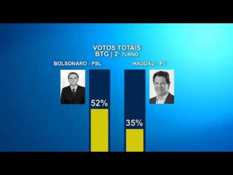 Pesquisa BTG/FSB: Bolsonaro 60%, e Haddad 40%