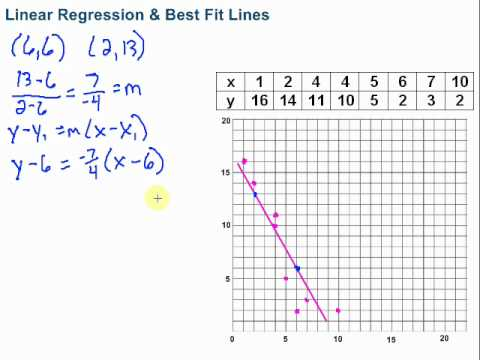 Linear Regression Amp Best Fit Lines Youtube