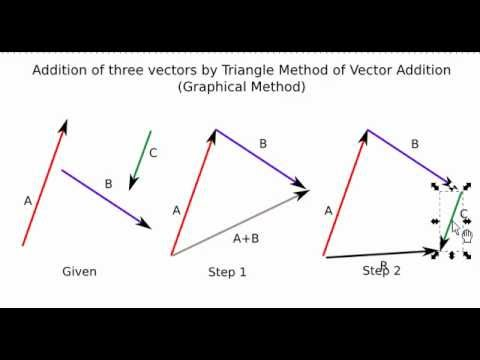 Intro to Statics  Trigonometric Functions  Euclidean Vector