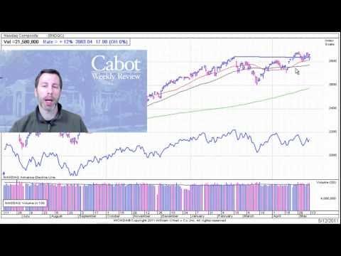 Stock Market Technical Analysis 5-13-2011