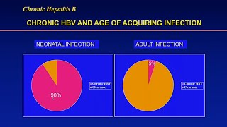 Hepatitis B and Liver Disease in Asians