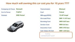 Renault Captur (RXE) Petrol Ownership Cost - Price, Service Cost, Insurance (India Car Analysis)