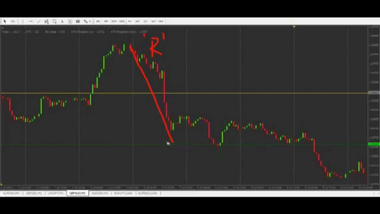 The Basics of Trading in the Foreign Exchange Market