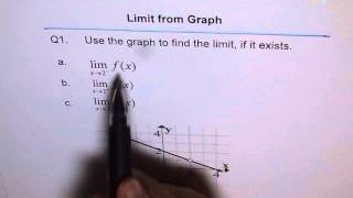 Calculus: Limits from Graph and Piece-wise Functions