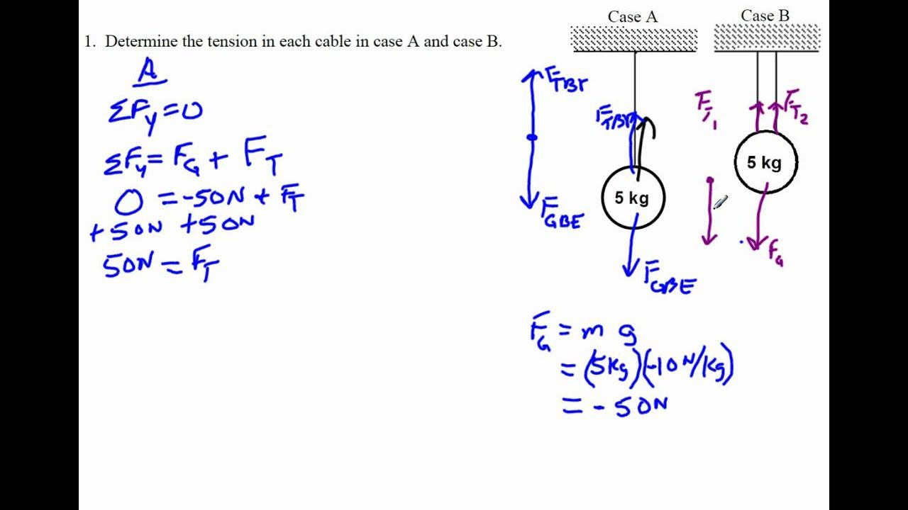 Net Force Equations an...