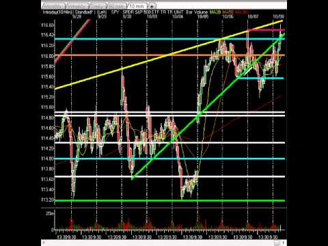 Stock Market Analysis - Jobs Report Non Event As Dollar Drops, Lifting Markets Again. Profit Plays!