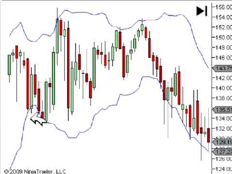 Implied volatility indicator forex