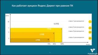 Как работает аукцион Яндекс Директ. Стратегия Наивысшая доступная позиция