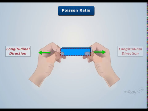 Definition Of Poisson S Ratio Dragonfly Education Youtube