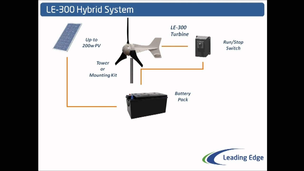 Solar And Wind Combined Le 300 Power System Youtube