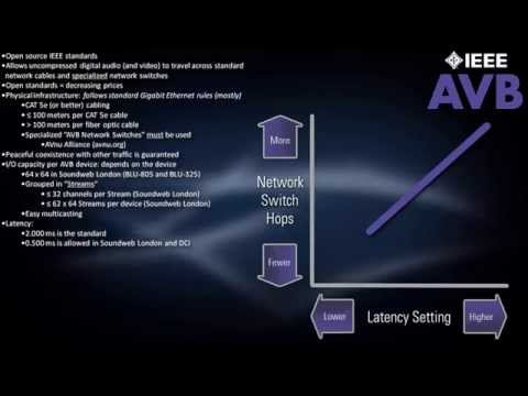 Chapter 7 - Networked Audio - AVB