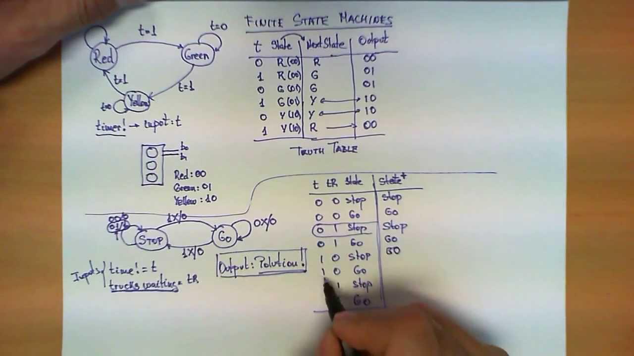 logic diagram logic gates finite state machines explained youtube  finite state machines explained youtube