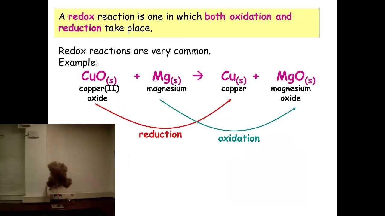 Reactivity Chemistry IGCSE Chemistry Reactivity
